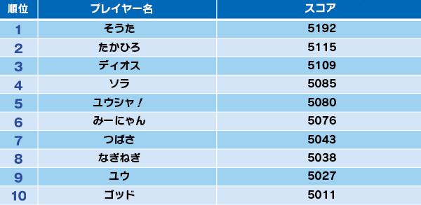 スコアアタック_01弾シド―_スコア表(店舗無し).png